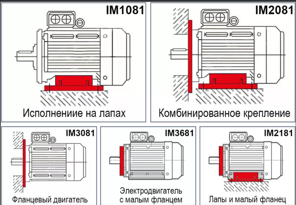 Монтажное исполнение электродвигателя АИР200М2