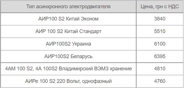 Ціна електродвигуна АІР100S2