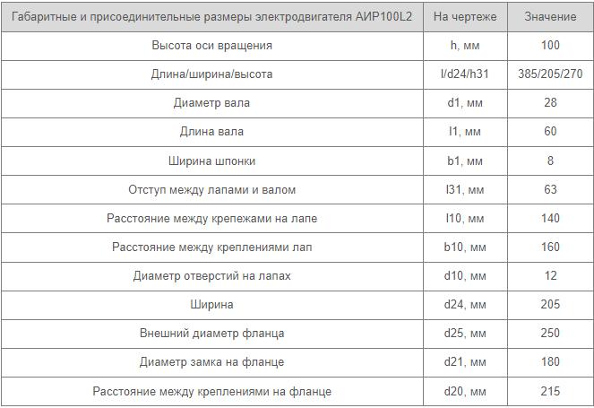 Установочные габариты электродвигателя АИР 100 L2