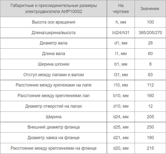 Установочные габариты электродвигателя АИР 100 S2