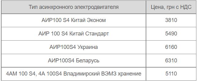 Цены производителей на двигатель АИР 100S4
