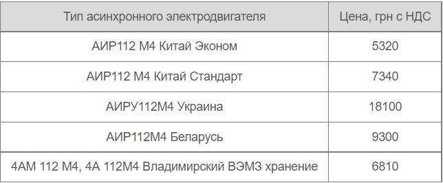 Цены на двигатель аир 112 m4