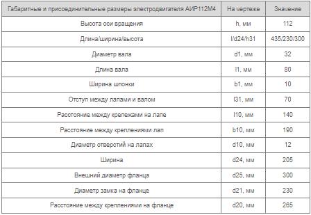 Размеры двигателя АИР112М4
