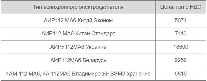 Цены двигателя АИР112МА6