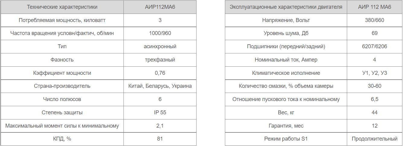 Характеристики параметры электродвигателя АИР 112 МА6