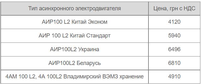 Цены производителей АИР100L2