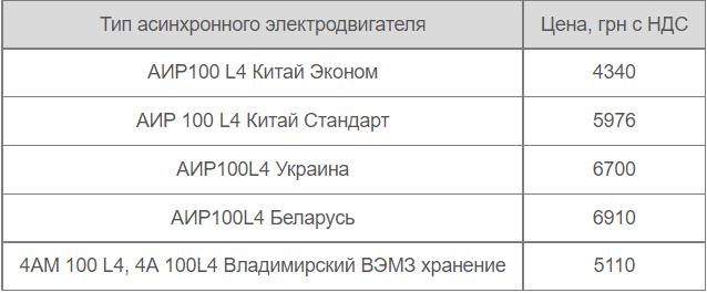 АИР100L4 цена от производителей