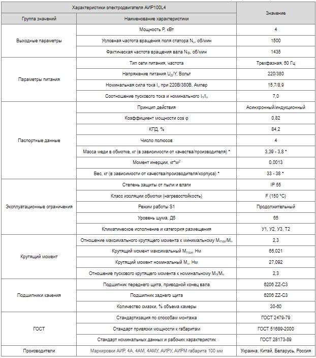 Технічні характеристики АІР100L4