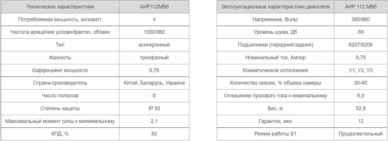 Технічні характеристики АІР112MB6