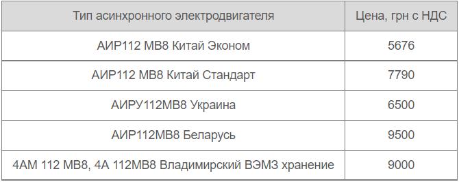 Цены АИР 112 МВ8 от производителей