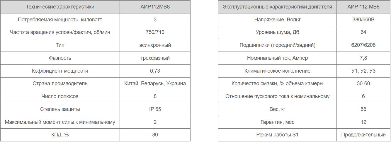 Характеристики параметры АИР 112 МВ8