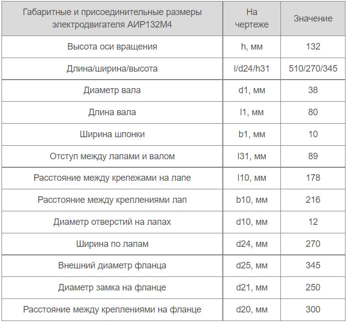 Присоединительные размеры АИР132М4
