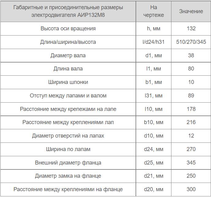 Габариты и размеры АИР 132 М8