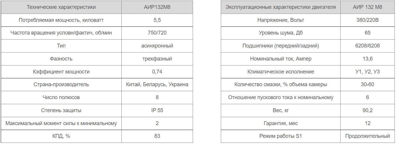 Электродвигатель АИР132М8 характеристики