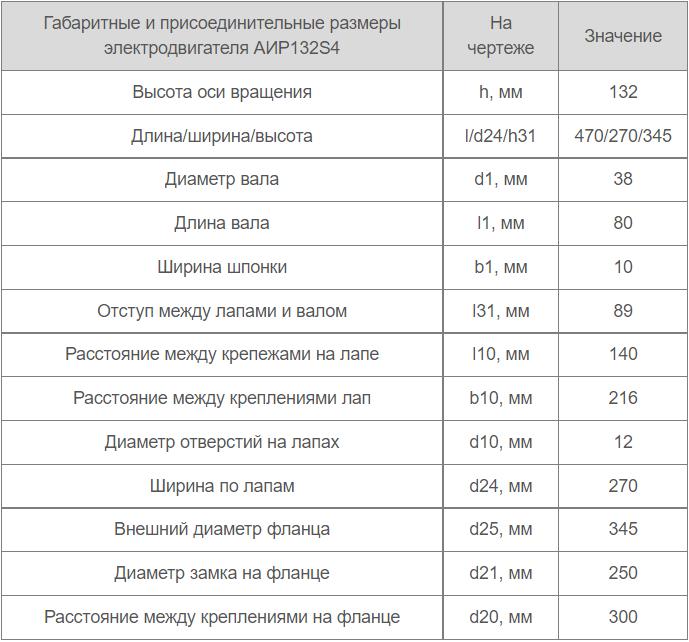 Размеры и габариты электромотора АИР132S4