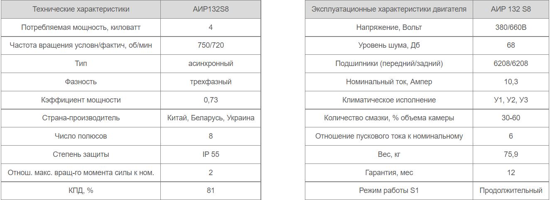 Двигатель АИР 132 S8 характеристики