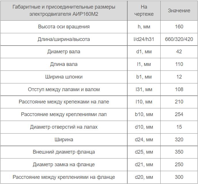Установочные размеры АИР 160 М4 Украина купить